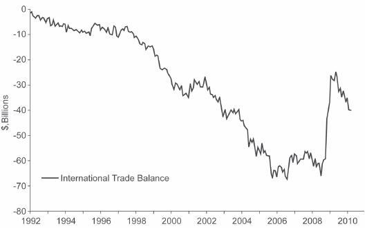 Trade Deficit Figure 2