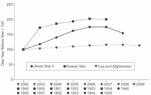 War and Economy Figure 1